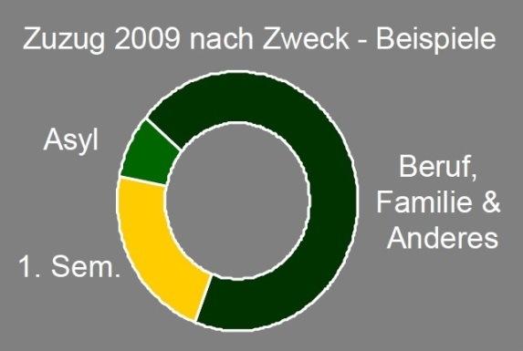 Zuzug 2009