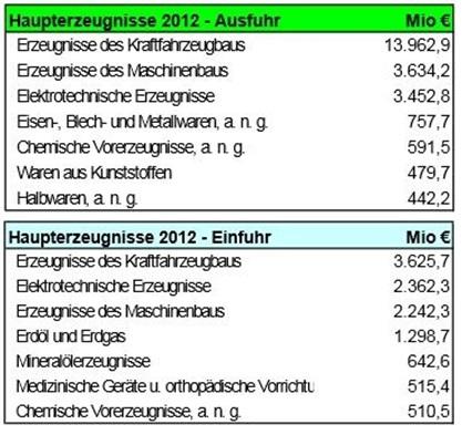 Außenhandelsstatistik Sachsen