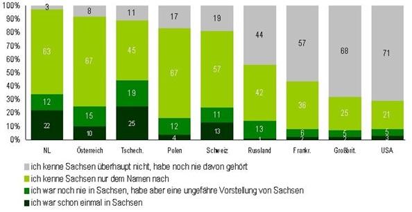 Sächsische Staatskanzlei: Standortwerbung für den Freistaat Sachsen